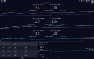 WiMAX2+ 昼間 速度